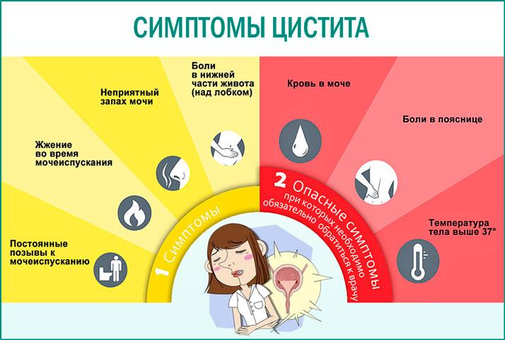 Сода при цистите у женщин: инструкция по применению